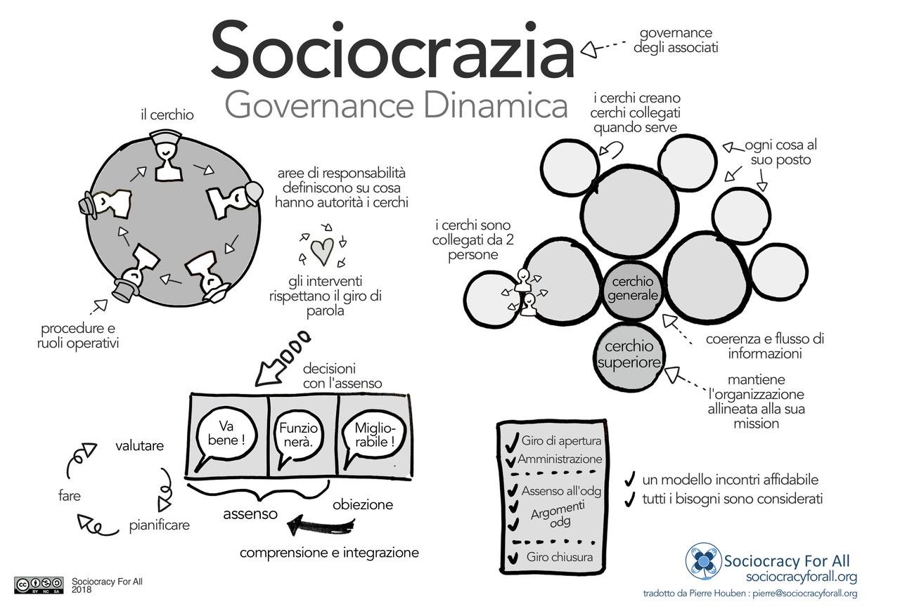 La Sociocrazia